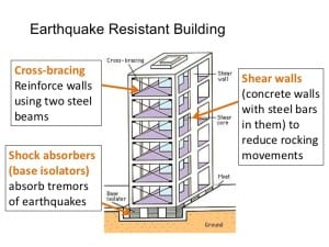 earthquake-protectection-measures