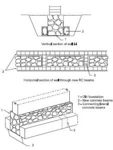 seismic safety